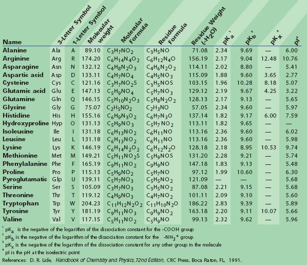 Peptide Hydrophobicity/Hydrophilicity Analysis Tool | 598 x 516 jpeg 110kB